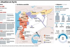Για τους Γαλλομαθείς ο πόλεμος της Συρίας σε αριθμούς