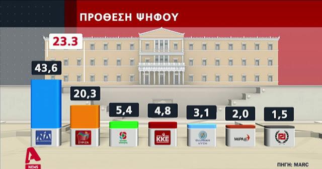 Τώρα θα καταλάβετε τι έχει συμβεί – Αυτό που επεδίωκαν απο το 2000- ΝΕΟ ΓΚΑΛΟΠ! Με 23,3 % προηγείται η ΝΔ. Στο 94,6% ο Τσιόδρας-90% των Ελλήνων είπαν όχι στον Εκκλησιασμό
